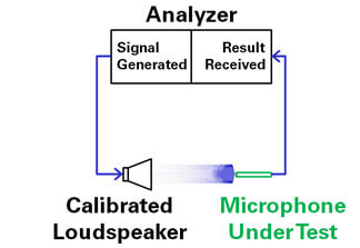 Closed-Loop-Microphone-Test