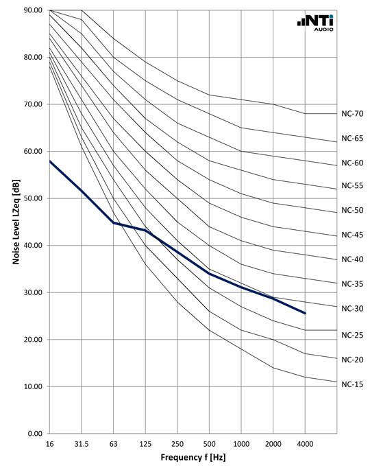 NTi-Audio-Noise-Curves-NC-ANSI-ASA-12-2-2008