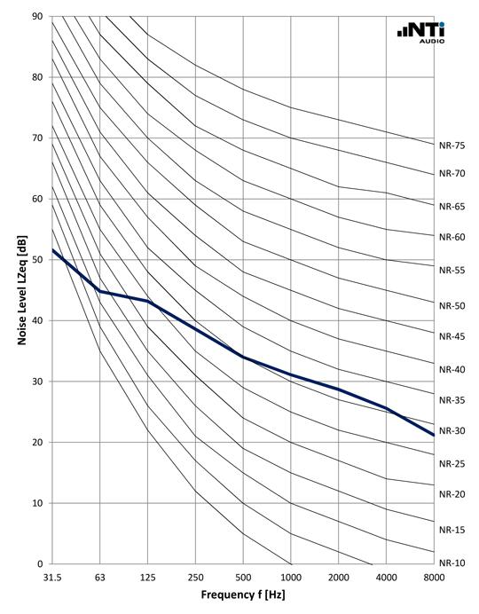 NTi-Audio-Noise-Curves-NR-ISO1996