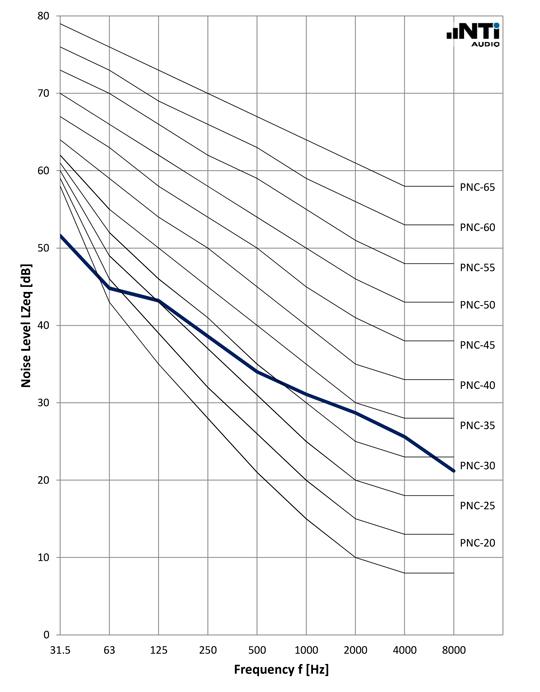 NTi-Audio-Noise-Curves-PNC-ASA-1971