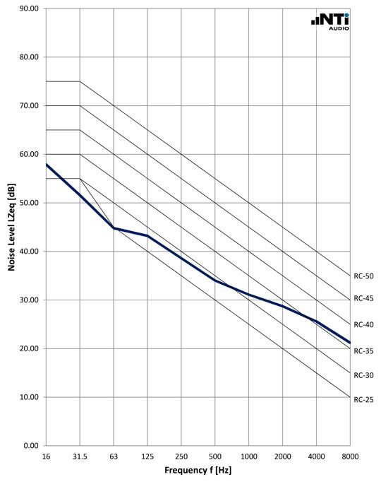 NTi-Audio-Noise-Curves-RC-ANSI-ASA-12-2-1995