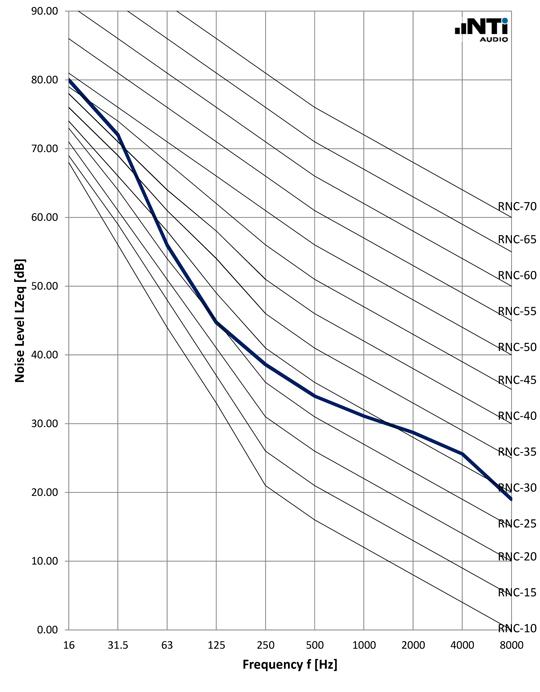 NTi-Audio-Noise-Curves-RNC-ANSI-ASA-12-2-2008