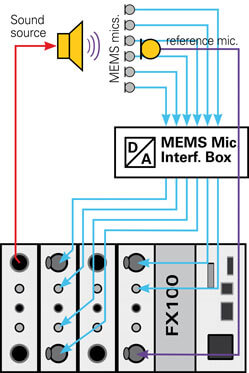 NTi-Audio-Test-setup-for-measuring-a-6-MEMS-mic-array-PCB-249