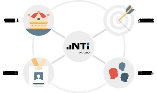 NTi-Audio-Values-zh