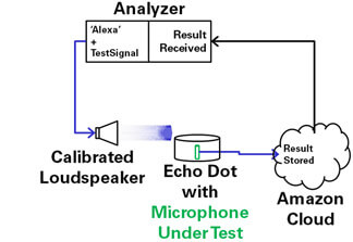 Open-Loop-Microphone-Test