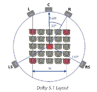 dolby-5.1-layout